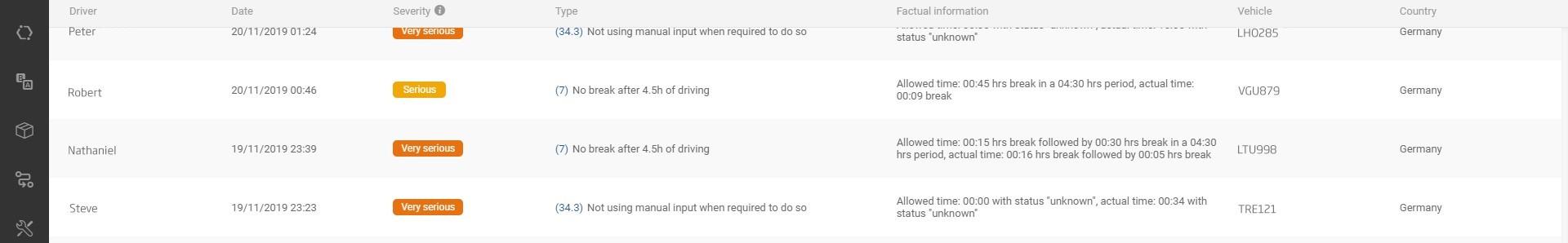 Naruszenia czasów prowadzenia pojazdu